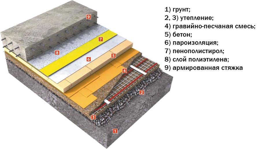 устройство бетонной стяжки по грунту